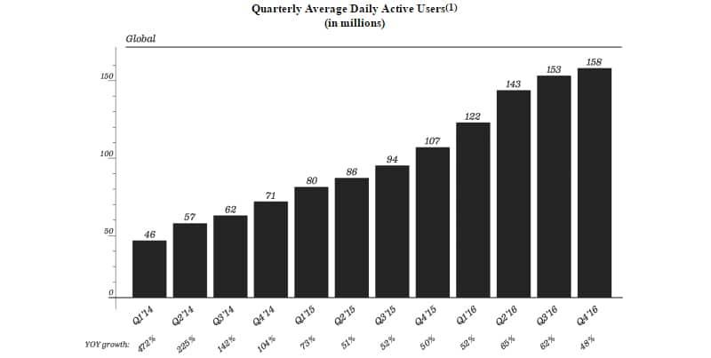 Snapchat événementiel - Avantages, inconvénient et usages